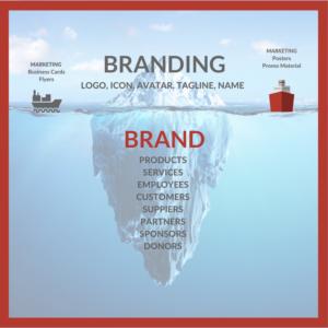 Understanding branding verses brand